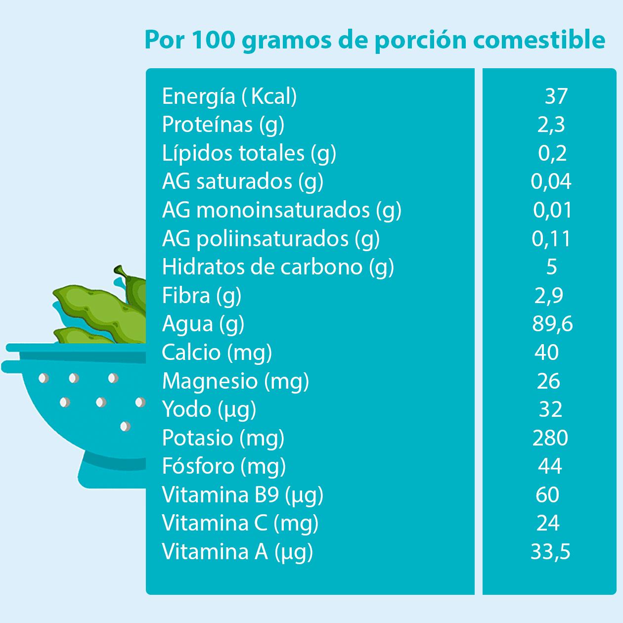 composicion-nutricional-judias-verdes